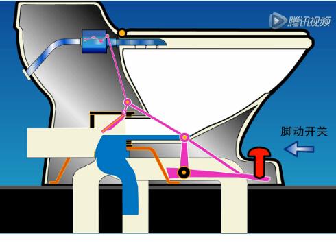 马桶只用一升水的工作原理示意动画