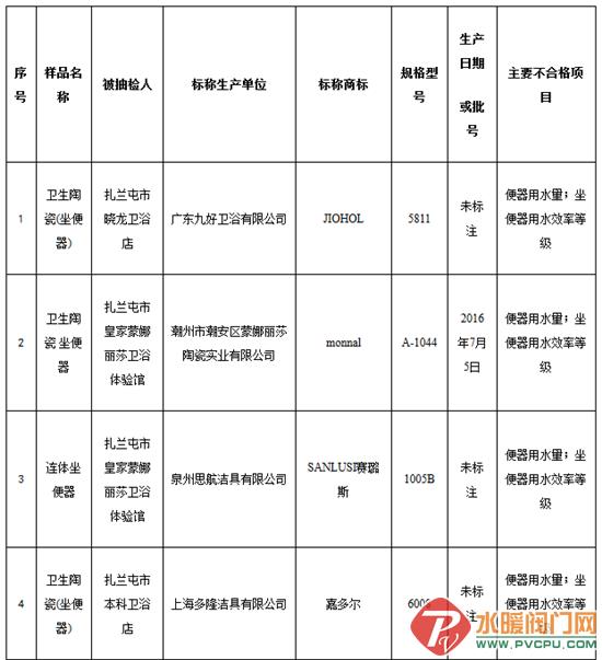内蒙古工商局抽检:22种坐便器不合格