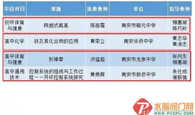 龙泉中学这节课上榜2019年福建省中小学优质课名单