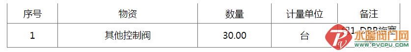 中石化洛阳工程有限公司商储项目群旋塞阀(DDB阀)招标公告