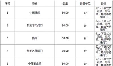 上海石化、燕山石化和赛科石化日常检维修及技措项目下展式节流阀等特殊阀门招标公告