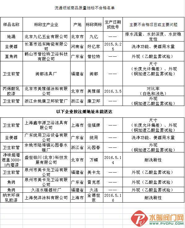 多家威尼斯人企业北京工商局抽检不合格