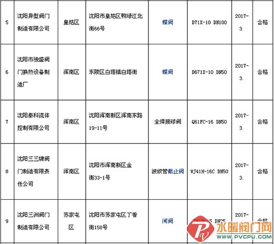 沈阳市质监局抽查18批次采暖散热器产品 合格率为100%